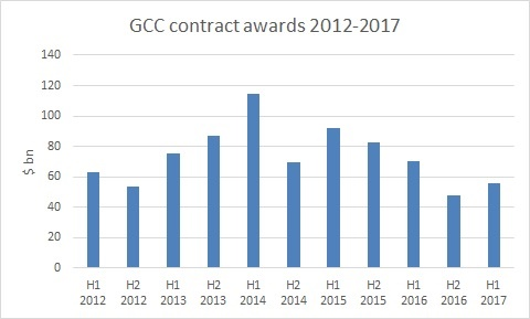 EXCLUSIVE: GCC contract awards rebound in first half of 2017