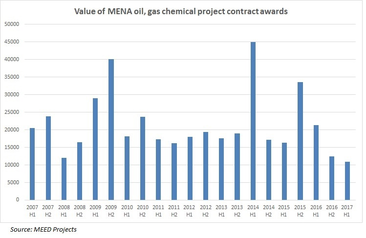 Weakest spending recorded on Middle East oil and gas