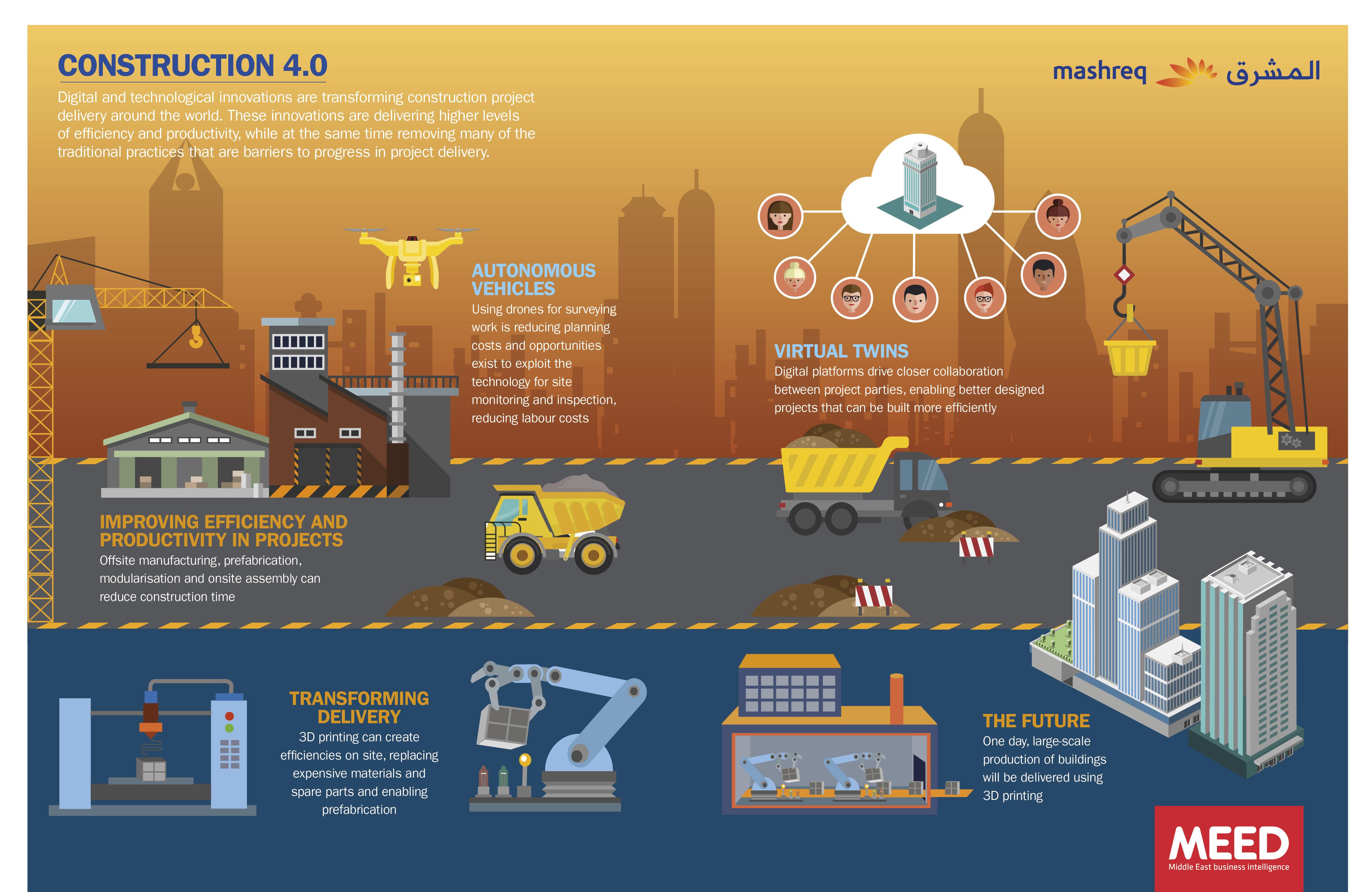 Construction 4 0 - Meed Mashreq INDUSTRY INSIGHT